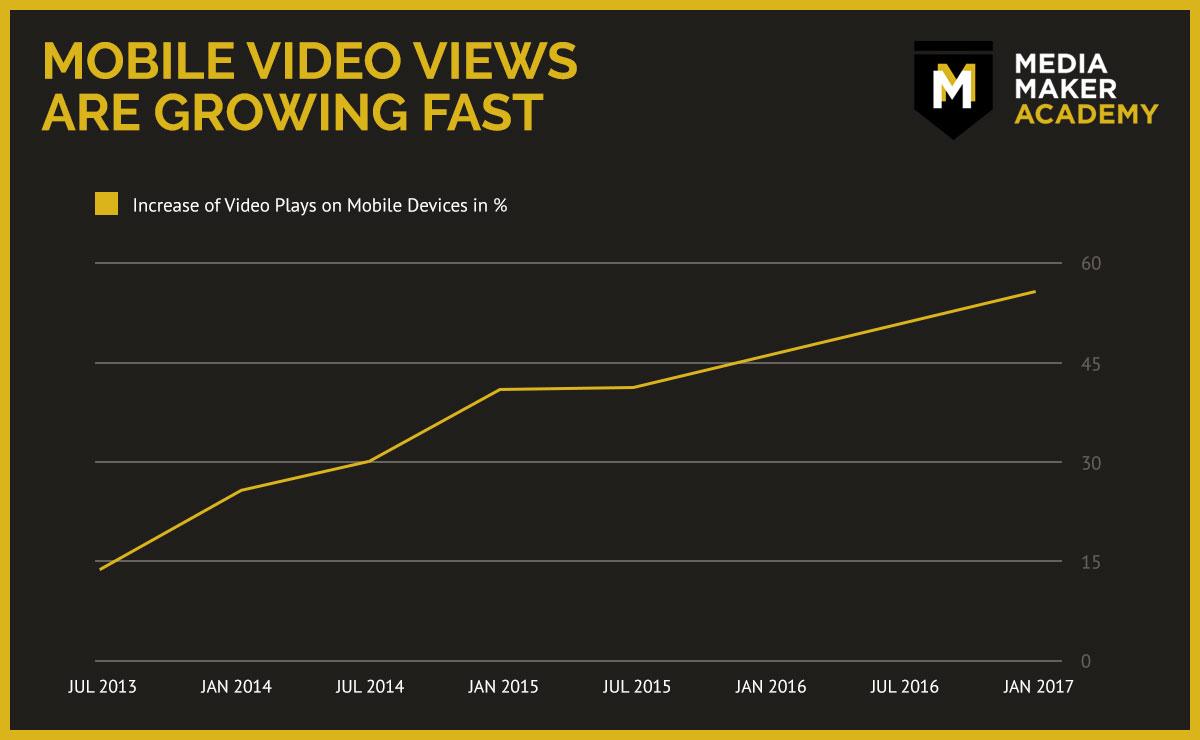 Video Marketing - Mobile Views - Media Maker Academy