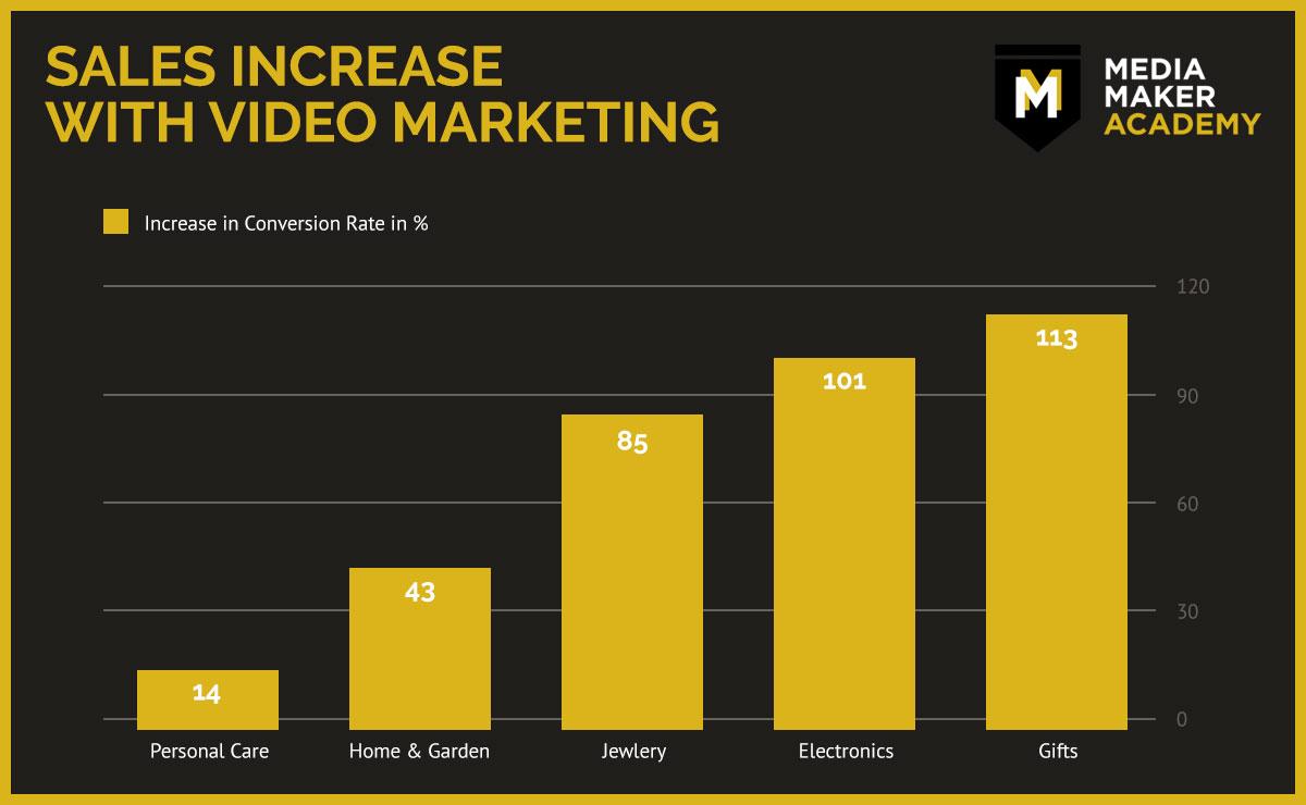Video Marketing Sales - Media Maker Academy