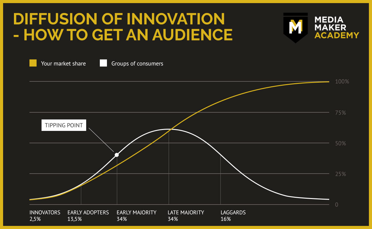 Viral Video - Diffusion of Innovation